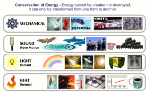 4 forms of energy